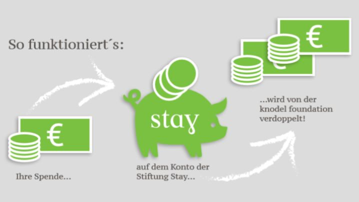 Spendenkonzept Stay & knodel foundation